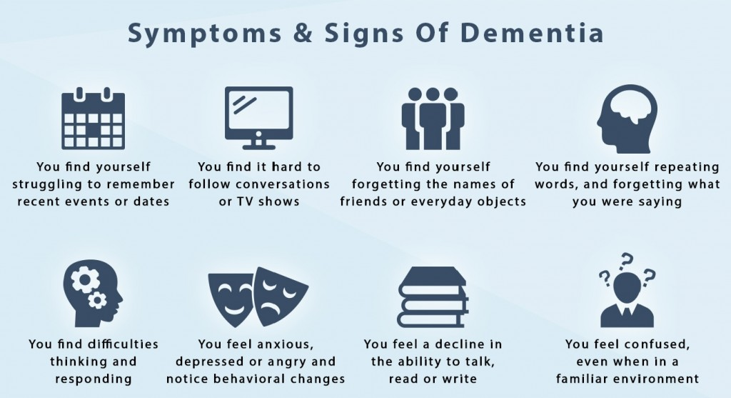 dementia-symptoms mynurse