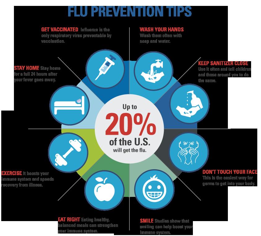 FluPreventionTips mynurse caregiver