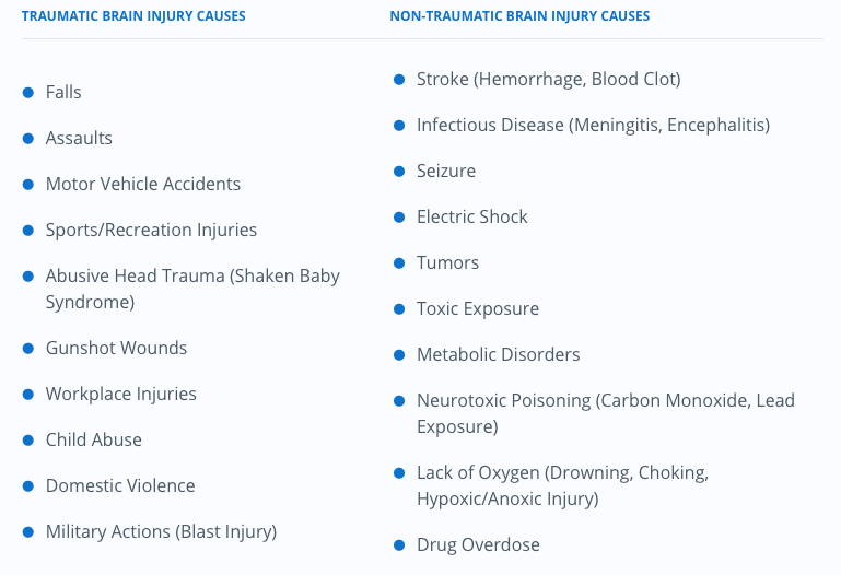 Brain Injuries Causes